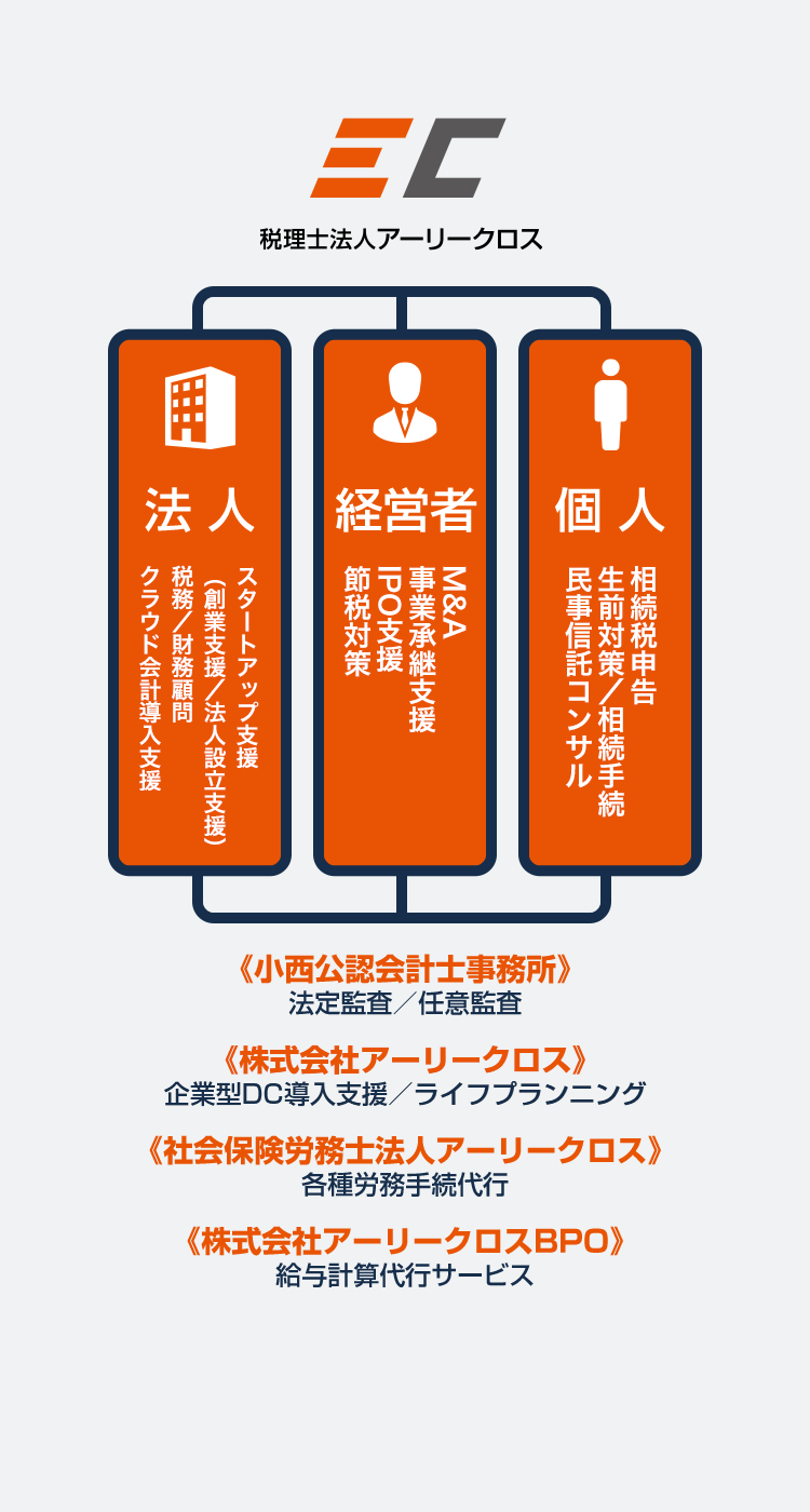 図:アーリークロスのグループサービス